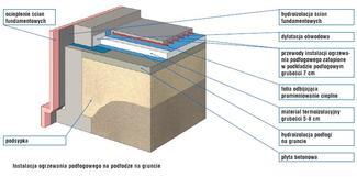 Sposób rozprowadzenia instalacji c.o. w podłodze na gruncie
