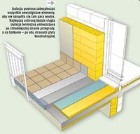 Izolacja termiczna balkonu