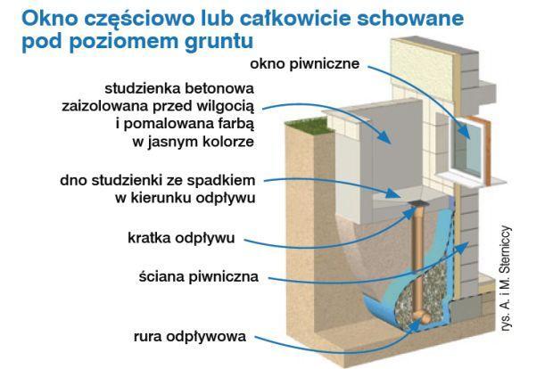 Okno częściowo lub całkowicie schowane pod poziomem gruntu